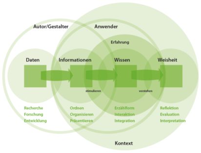 Informationsarchitektur & -design