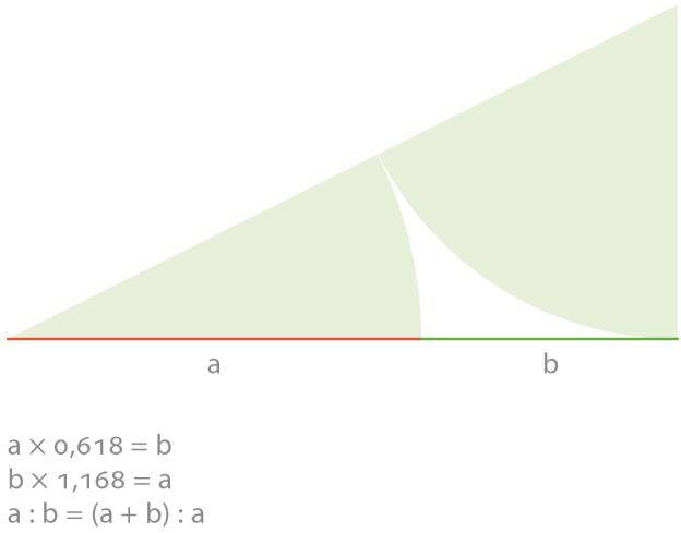 Der Goldene Schnitt teilt im Verhältnis 1 zu 1,618 bzw. 1 zu 0,618. Er ergibt sich ebenso bei der Teilung einer Strecke in zwei Abschnitte, wenn sich der kleinere Abschnitt zum größeren wie der größere zur gesamten Strecke verhält.