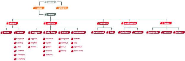Flowchart einer Website der Studenten Klaus Bremers und Nikolaus Hurlbrink (Projekt im Fach ›Gestaltung interaktiver Medien‹, FH Bielefeld; Betreuung: Torsten Stapelkamp).