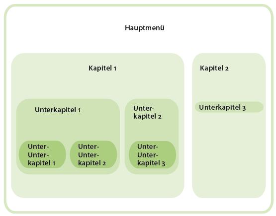 Darstellung der Zusammenhänge in Bezug zueinander.