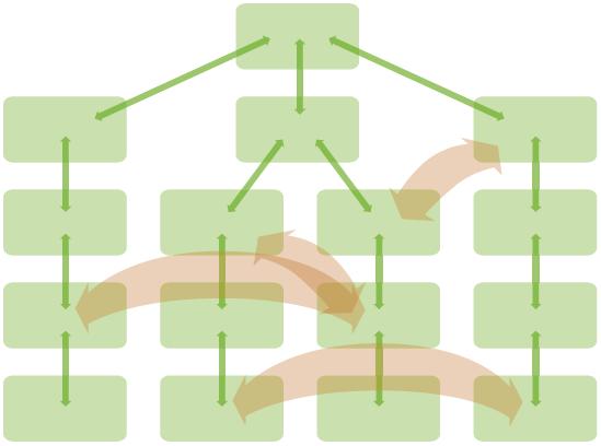 Hierarchische Verknüpfung