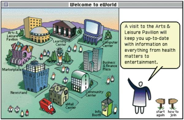 Mit ›eWorld‹ nutzte der Hard- und Software-Entwickler Apple die Metapher einer virtuellen Stadt, um Online-Dienst anzubieten. Das Angebot startete im Juni 1994 und endete bereits am 31.03.1996. Der Entwurf stammt von Bruce Mewhinney/ Diosa Design (www.diosa.com). Sobald man E-Mails empfangen hatte, erschien in der unteren linken Ecke eine Internet-Auffahrt auf der ein rotes Postauto angefahren kam.