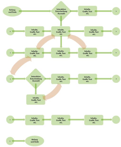 Mögliche Flowchart-Symbole und deren Bedeutung. Jedes Flowchart-Symbol ist hier mit einer bestimmten Bedeutung belegt. Das Oval kennzeichnet den Anfang und das Ende einer Erzähl- oder Funktionsfolge. Das Rechteck steht für Inhalte: Grafik, Text etc. Die Raute wird dort eingesetzt, wo ein Anwender Entscheidungen fällen muss bzw. interaktiv in den Verlauf eingreifen kann: Interaktion/ Entscheidung/ Auswahl. Die runden Flächen stehen für eine Nummerierung. Werden mehrere Seiten für die Darstellung des Flowcharts benötigt, so wird am Ende einer Linie das Symbol mit der Seitenzahl des folgenden Blatts eingefügt. Auf der folgenden Seite beginnt dann die Linie mit dem Symbol, in dem sich die Seitenzahl des vorherigen Blatts befindet.