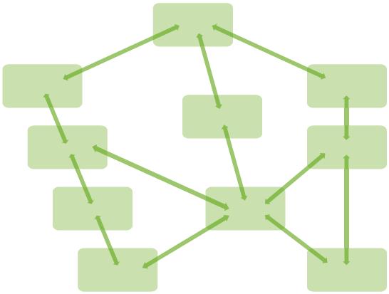Netzwerkartige Verknüpfung