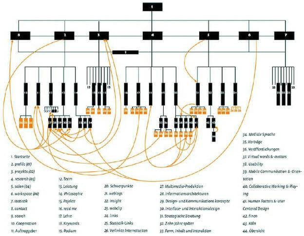 Visualisierung von Hyperlinks. Eine von vielen Möglichkeiten, Hyperlinks innerhalb eines Flowchart zu visualisieren.