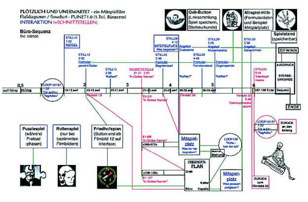 Michael Brynntrup erstellte dieses Flowchart für seinen Film ›Plötzlich und Unerwartet‹. Die Flowcharts sind an der Timeline des linearen Films ›Plötzlich Und Unerwartet – ein Déjà Revue‹ (29 min, 1993) ausgerichtet. Die Internet-Version dieses Films als ›Mitspielfilm‹ erlaubt dem Zuschauer vielfache Interaktionsmöglichkeiten, die in der Timeline als Abzweige dargestellt sind. Dabei sind die zwei Hauptklassen der Eingriffsmöglichkeiten farblich unterschieden: rot = markiert die Möglichkeit, auf der Timeline zu springen. Hier besteht also die Möglichkeit für den Zuschauer, den Filmverlauf zu beeinflussen. blau = markiert die Möglichkeit, zu jeder weiteren Interaktion. Hier stoppt der Film und der Zuschauer gelangt z. B. zu den Mitspielplätzen (aber auch zu Formularen, Angeboten, Informationen etc.). Alle Nummerierungen beziehen sich auf das Skript bzw. das Storyboard des linearen Films in chronologischer Reihenfolge der einzelnen Filmbilder. So bedeutet z. B. ›STILL26‹ = das Filmbild mit der Nummer 26 im Storyboard, und ›26–28.swf‹ = die Flash-Filmsequenz von Filmbild 26 bis Filmbild 28. Weitere Informationen zu dieser Arbeit finden Sie hier im Kapitel ›Interactiondesign‹ und dort unter ›Interaktivität als dramaturgische Entscheidung‹ und auf der Website des Autors www.brynntrup.de.