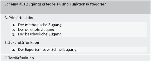 Zielgruppen-Schema