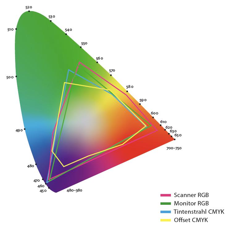 Bild des CIE Farbsystems für den Artikel Wahrnehmung und Farbe.
