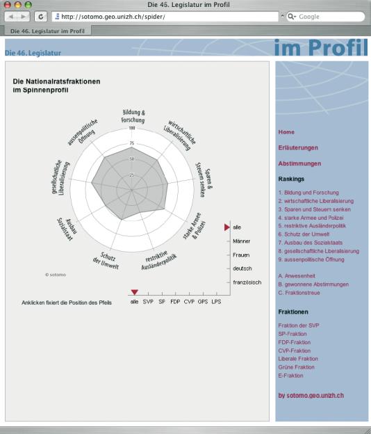 Mit diesem Spinnenprofil wird die politische Positionierung von Parlamentariern und Fraktionen des schweizerischen Nationalrats sichtbar gemacht (http://sotomo.geo.unizh.ch).