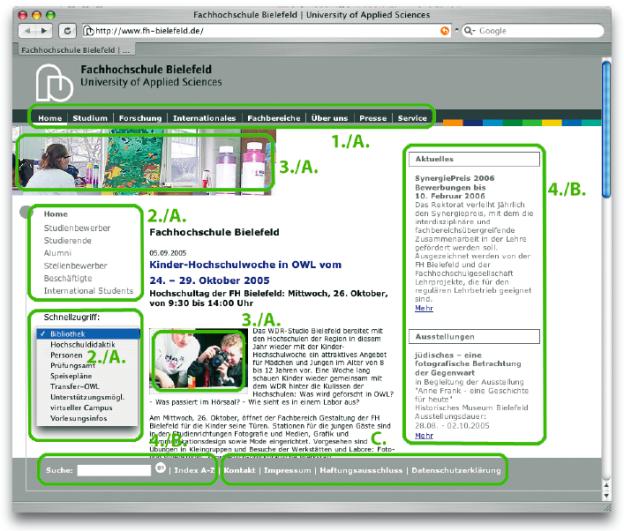 Die unterschiedlichen Zugänge und Anwenderzuordnungen auf der Website der FH Bielefeld. Die Zahlen stehen für die jeweiligen Zugangskategorien (1. – 4.) und die Buchstaben für die Funktionskategorien (A. – C.).