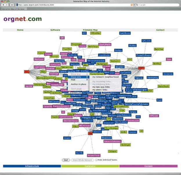 Diese Conceptual Map of Cyberspaces zeigt die Verflechtungen von 222 Firmen der Internetindustrie. Die drei Firmen Microsoft, AOL-TimeWarner, und IBM bilden dabei die Zentren. Mit drei Farben sind die Themenbereiche visualisiert. Bei gedrückter rechter Maustaste (bei Mac mit Ctrl-Taste) erscheint ein Kontextmenü, über das die Darstellung der Zusammenhänge differenziert wiedergegeben werden kann. Copyright © 2000, Valdis Krebs (www.orgnet.com/netindustry.html).