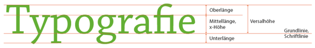 Typografie im Detail