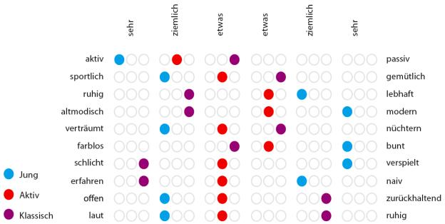 Polaritätenprofil zum Projekt ›Compath‹. Es wurde innerhalb der Zielgruppenkategorien ›jung‹ (blau), ›aktiv‹ (rot) und ›klassisch‹ (violett) differenziert erstellt. Es blieb dem Anwender überlassen, welcher Kategorie er sich selbst zuordnet.