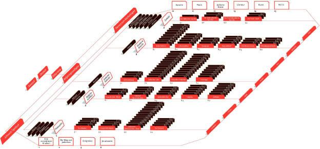 Dieses Flowchart erstellte die Studentin Anna Medvedev für ihre Diplomarbeit. Die CD-ROM ›jüdisch‹ ist ein interaktives Nachschlagewerk und eine interaktive Erzählung, die über zentrale Glaubensinhalte, von Traditionen und dem jüdischen Alltag berichtet (Diplom: Anna Medvedev; Fachbereich Gestaltung, FH Bielefeld; Betreuung: Torsten Stapelkamp).