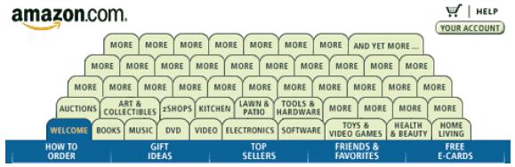 So oder so ähnlich sähe das Karteikasten-Reiter-Interface von amazon.com aus, wenn alle Produktkategorien nach dem Prinzip des Karteikastens im Interface untergebracht würden.