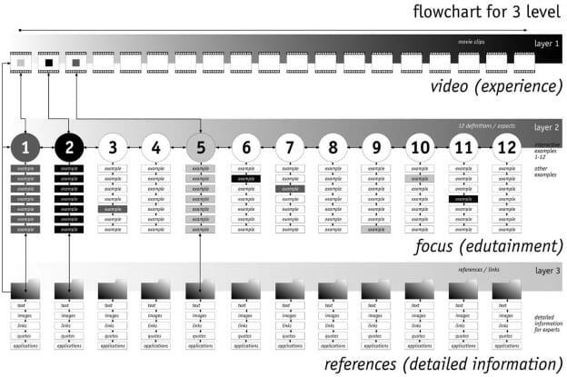 Drei Flowcharts zur DVD-Produktion ›Antizipation – Die Ursache liegt in der Zukunft‹ Weitere Informationen zu dieser Arbeit finden Sie im Kapitel ›Interactiondesign‹ und dort unter ›Interaktivität als Bestandteil von Wissensvermittlung, Teil 2‹ und auf der Website www.anticipation.info. Das erste Flowchart zeigt eine schematische Darstellung der Inhalte, das zweite eine detaillierte Ansicht der gesamten Produktion und das dritte eine Interaktionsabfolge der ersten Inhaltsebene.