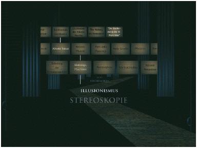 Eine hierarchisch strukturierte Sitemap der CD-ROM ›Perspektive und Raumdarstellung‹ (von Torsten Stapelkamp). Durch Anwählen der Hauptthemen im unteren Bereich bewegt man sich in den virtuellen Raum hinein und erhält dort in den jeweiligen Tiefenebenen die Angabe der Unterkapitel. Die Themenbereiche, die bereits besucht wurden, sind hell markiert. Je nachdem, welches Kapitel angeklickt wurde, bauen sich darüber die jeweiligen Kapitelverzweigungen auf. Durch ‹berrollen der vorderen Vorhänge mit dem Computer-Curser werden die Kapitelreihen nach links bzw. rechts verschoben und somit auch die verdeckten Kapitel sichtbar