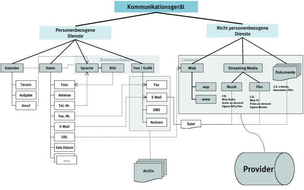 drag•on. Interface für ein drahtloses Kommunikationsgerät (Diplomarbeit von Dipl. Des. Axel Rösgen; Computational Design, Uni Wuppertal; Betreuung: Mihai Nadin).