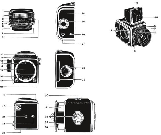 Abbildung aus der Gebrauchsanweisung der 6 ◊ 6 Spiegelreflexkamera Kiev 88. Die schematische Darstellung von Gebrauchsgegenständen erleichtert quasi als Inhaltsverzeichnis die Navigation durch deren Funktionen. Die Nummern weisen den Weg zur jeweiligen Erläuterung und von dieser zum jeweiligen Bauteil bzw. Funktionselement.
