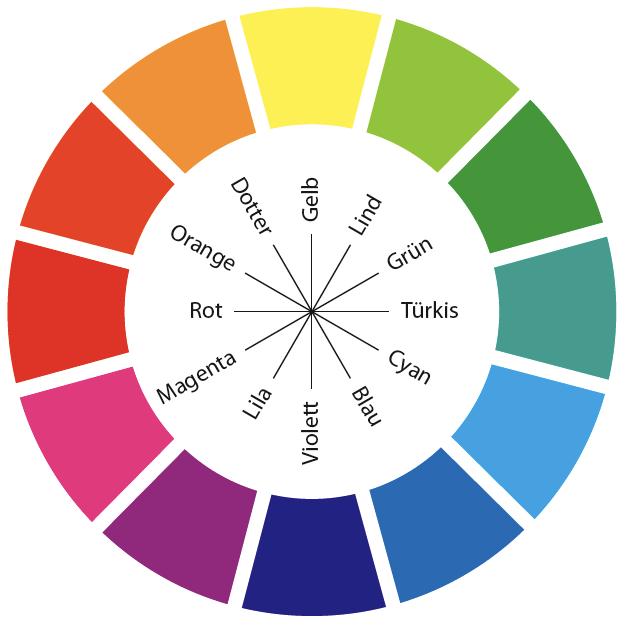 Bild eines Komplementär Farbkreises für den Artikel Wahrnehmung und Farbe.