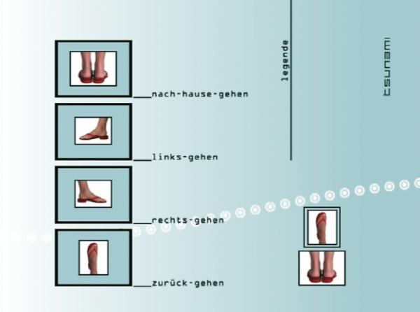 Navigations-Icons der Eigenpromotions-DVD von tsunami, einer Postproduktionsfirma aus Köln (www.tsunami-post.de), zeigen mit Abbildungen von Füßen im wahrsten Sinne des Wortes die Laufrichtungen an: ›zurück zum Hauptverzeichnis‹, ›nach links blättern‹, ›nach rechts blättern‹ und ›zurückgehen‹.