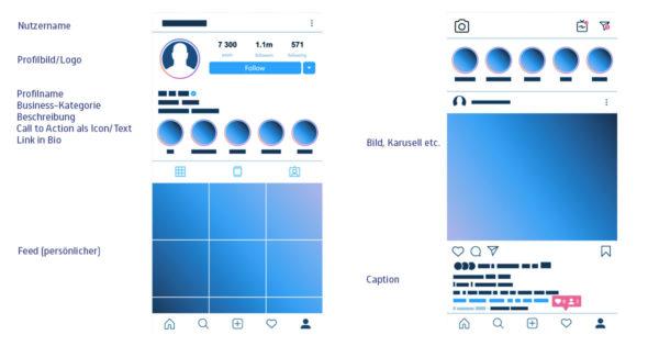 Instagram Anleitung und Instagram Hilfe - Wo sind welche Bereiche, Nutzername, Profilbild, Logo, Business Kategorie, Call to Action, Link in Bio, Feed