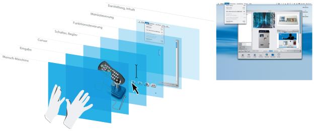 Ein Interface kann aus mehreren Elementen bestehen bzw. auf mehreren Ebenen eine Einflussnahme bieten. Am Ende erhält man Inhalte und Ereignisse bzw. Ergebnisse (Grafik: Torsten Stapelkamp).