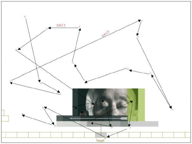 Wird die Computer-Maus länger als eine halbe Sekunde nicht bewegt, wird eine Marke gesetzt. Die Marken geben somit die Position in Pixeln an (›x‹) und auf den Pfeilen wird die Wegstrecke festgehalten (›Zeit‹).