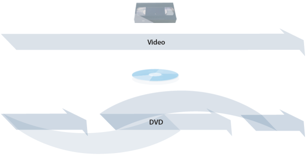 Video vs. DVD