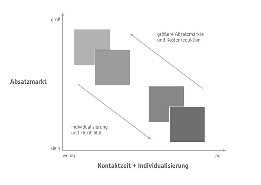 Absatzmarkt kontaktzeit individualiserung. Service Design Thinking, Torsten Stapelkamp