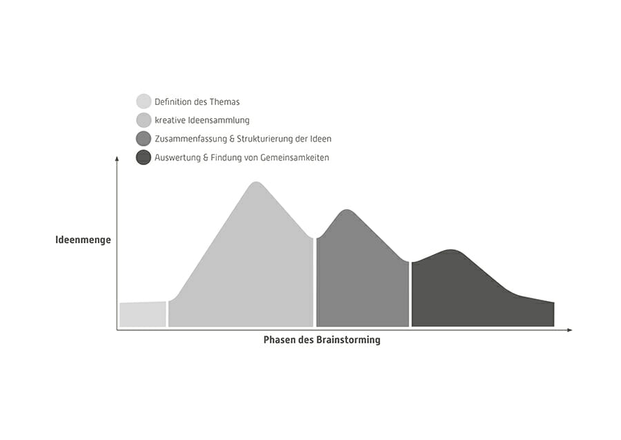 Brainstorming Service Design Thinking, Torsten Stapelkamp