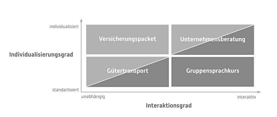 Individualisierungs-interaktionsgrad im Service Design Thinking, Torsten Stapelkamp