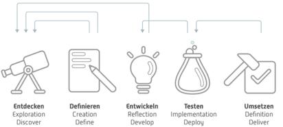 Der Service Design Prozess 4+1