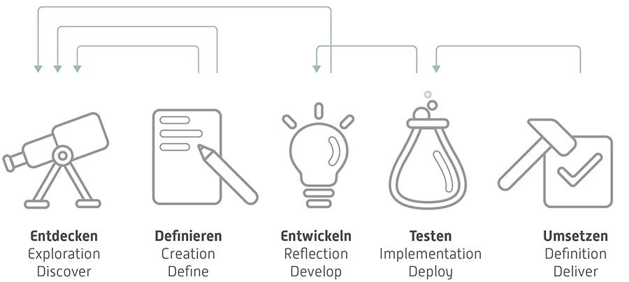 service design prozess 4+1, Methoden und Toolkits des Service Design Thinking, Torsten Stapelkamp