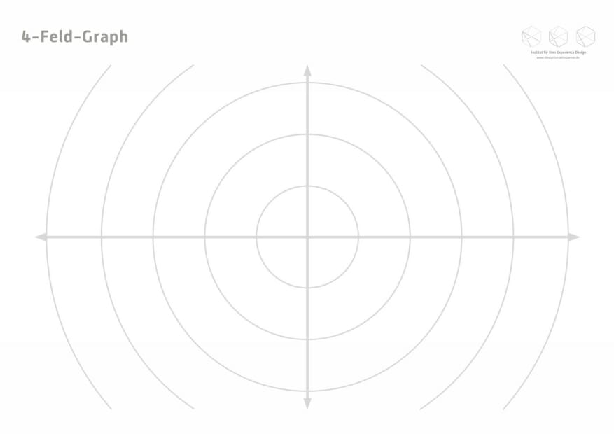 4-Feld-Graph. Toolkit für Service Design Thinking von Prof. Torsten Stapelkamp, Institut für User Experience Design, www.designismakingsense.de