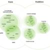 Form und Funktion – Bei Websites und für Hardware und Software
