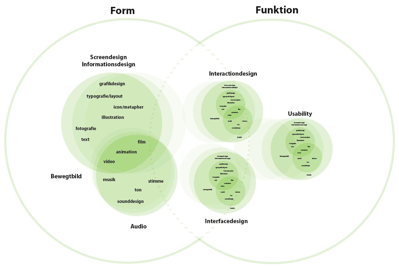 Diagramm zu Form und Funktion