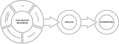 Methoden – Service Design Thinking