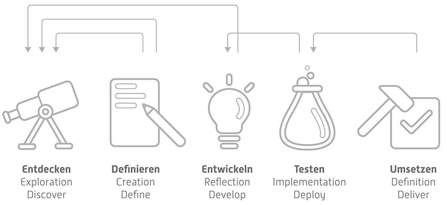 service-design-prozess-4-plus-1-in-der-Breite-von-900-Pixel