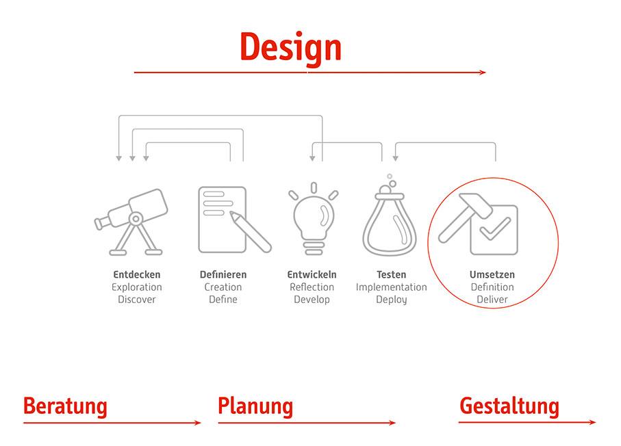 Grafische Darstellung von Gestaltung versus Design.