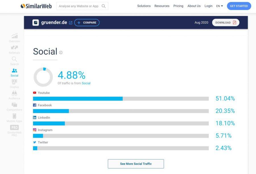 Online Business aufbauen mit Online Kurs erstellen und Social Media Tools für Keyword und Suchmaschinenoptimierung