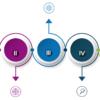 5 Etappen – Wie Du Dir Dein Online Business aufbaust