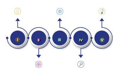 Online Business aufbauen – Online Kurs erstellen – erfolgreich vermarkten