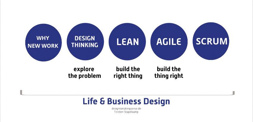 Was Selbstmanagement wirklich ist – Life & Business Design