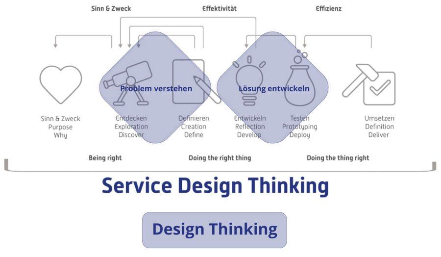 Service Design Thinking versus Design Thinking Workshop - für Deine Positionierung und zum Erarbeiten Deines Lifedesign und Business Design