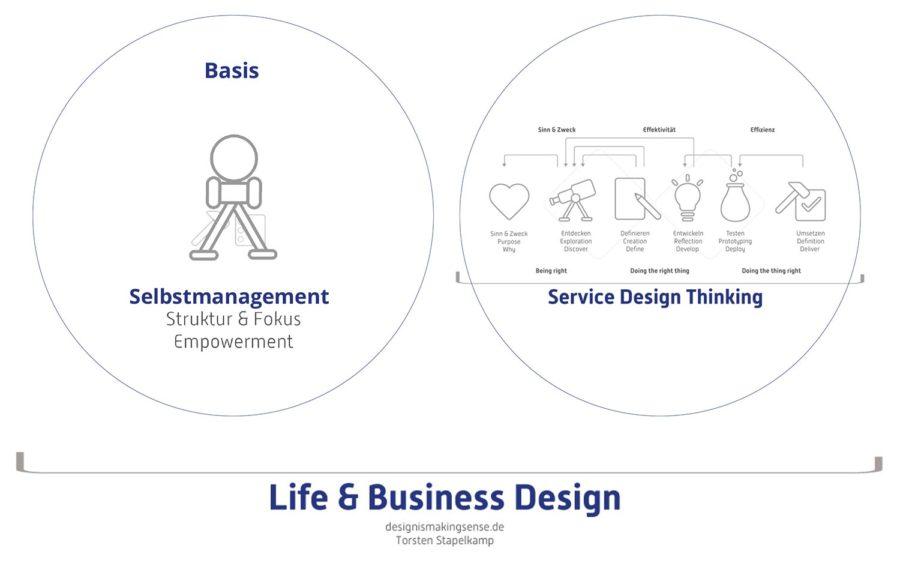 Hamsterrad verlassen - Die Kombination aus Selbstmanagement bzw. Selbstorganisation und Service Design Thinking ergibt Life Design & Business Design für Deine Positionierung und Dein Lifedesign