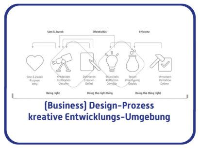 Inspiration – Durch die Kombination aus  Selbstmanagement & Design-Prozess