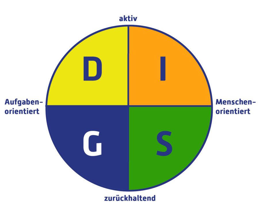 Grafik des DiSG-Modells als Vorlage für Kundengespräche und für das Copywriting, Werbetexte schreiben. Auch für Online Kurse erstellen geeignet.